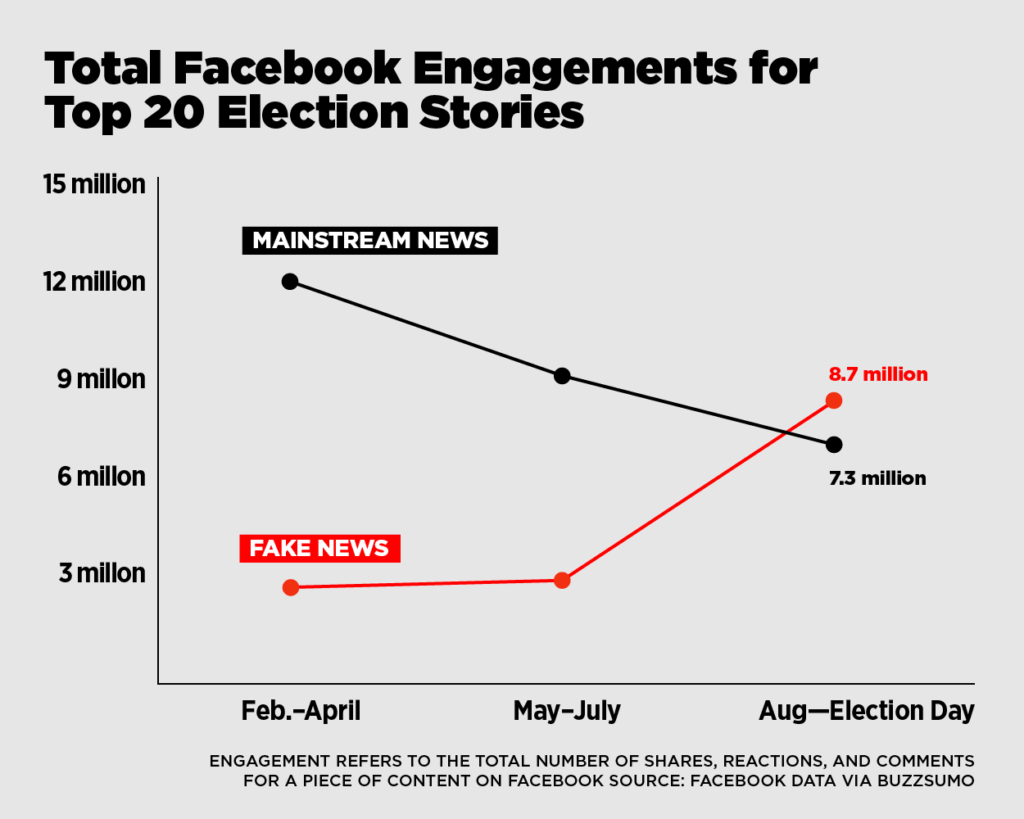 The Future of Press - Z digital Agency